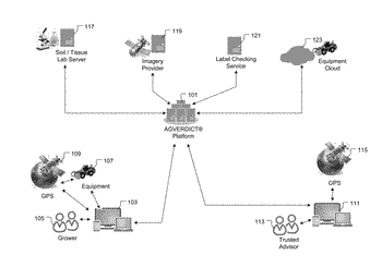 Systems and methods for cloud-based agricultural data processing and management