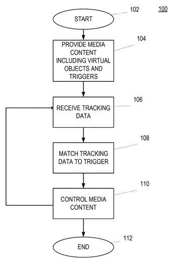 Tracking-based branching of media content