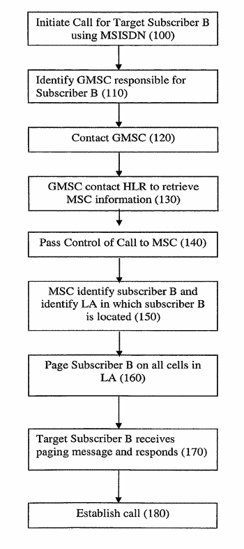 Apparatus and method for controlling access to a telecommunications network