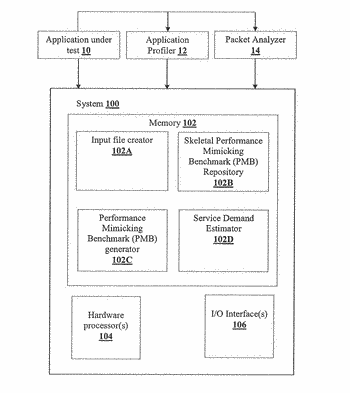 Systems and methods for benchmark based cross platform service demand prediction