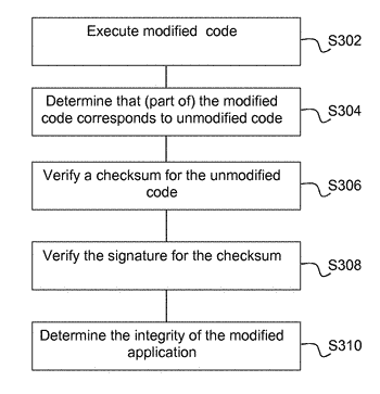 Method and device for providing verifying application integrity