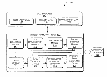 System and method for generating promotion data