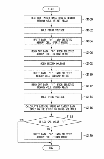 Data reading procedure based on voltage values of power supplied to memory cells