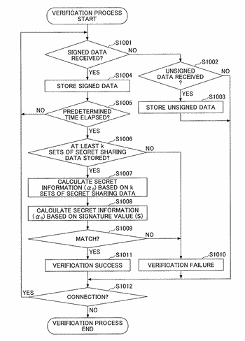 Data processing system, data processing apparatus, and data processing method