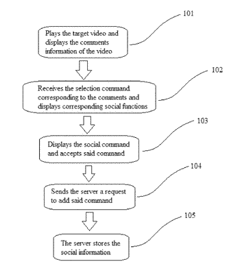 Method and apparatus for displaying comment information