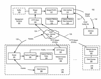 Method for streaming packet captures from network access devices to a cloud server over http