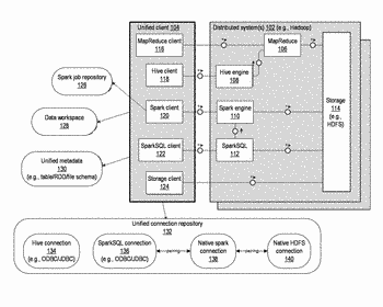 Unified client for distributed processing platform
