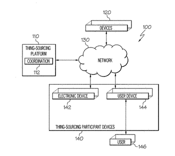 Coordinated thing-sourcing in an internet of things