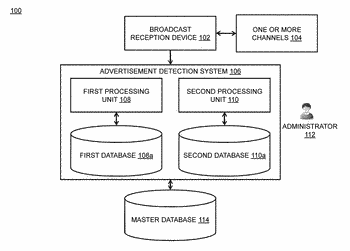Method and system of standardizing media content for channel agnostic detection of television advertisements