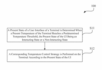 Method and apparatus of temperature control