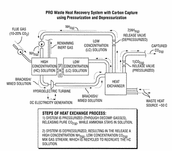 Integrated process for carbon capture and energy production
