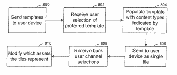 Multiview display layout and current state memory