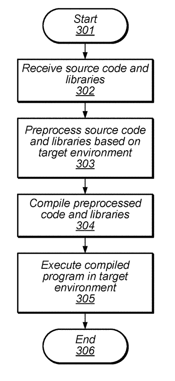 Single-source-base compilation for multiple target environments