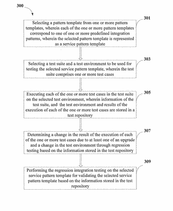 Method and system for performing regression integration testing