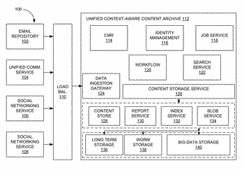 Unified context-aware content archive system