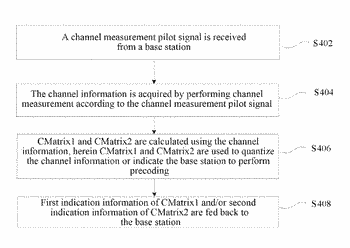 Method and device for quantizing and feeding back channel information and precoding data