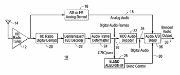 Method and apparatus for blending an audio signal in an in-band on-channel radio system