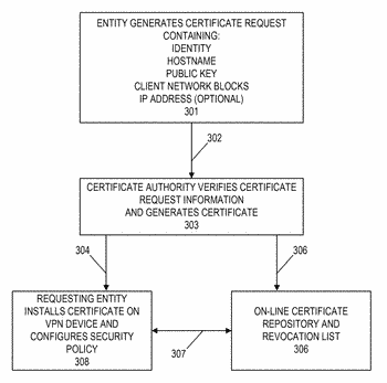 Systems and methods for certifying devices to communicate securely