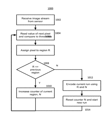 System and method for data compressing optical sensor data prior to transferring to a host ...