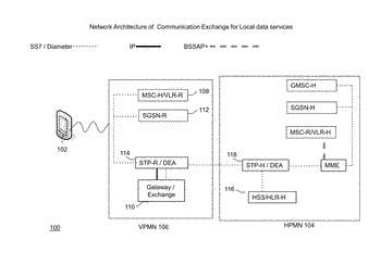 Communication exchange for local data services