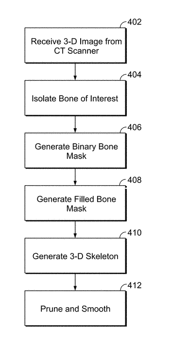 Systems and methods for characterizing a central axis of a bone from a 3d anatomical ...