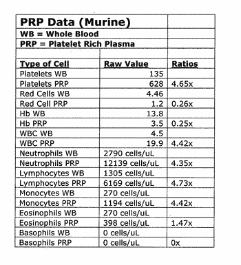 Platelet rich plasma formulations and use thereof