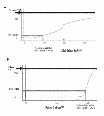Method for purification of monoclonal antibodies