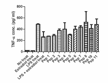 Anti-inflammatory peptides and composition comprising the same