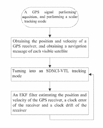 Joint non-coherent integral vector tracking method based on spatial domain