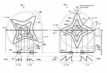 Ophthalmic apparatus with corrective meridians having extended tolerance band