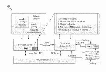 Methods and apparatus for content delivery via browser cache extension