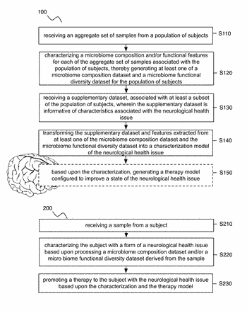 Method and system for microbiome-derived diagnostics and therapeutics for neurological health issues