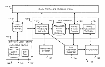 Characterizing user behavior via intelligent identity analytics