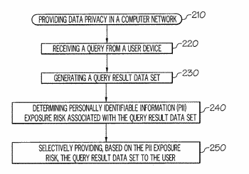Providing data privacy in computer networks using personally identifiable information by inference control