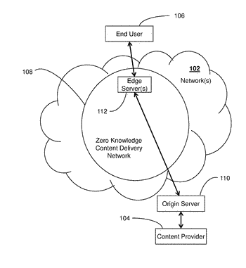 Cryptographically provable zero-knowledge content distribution network