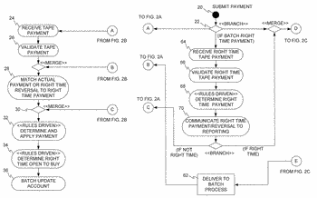 Method and system for processing credit card payments
