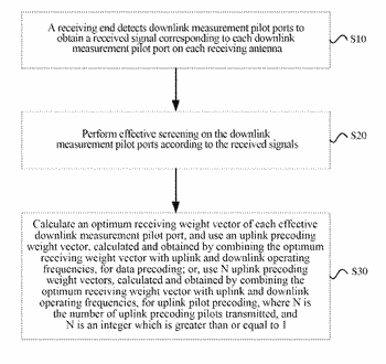 Method and system for processing downlink pilot signal