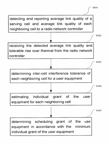 Inter-cell interference mitigation