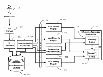 System and method for automated issue remediation for information technology infrastructure