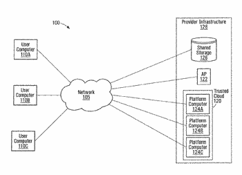 System and method for secure cloud computing