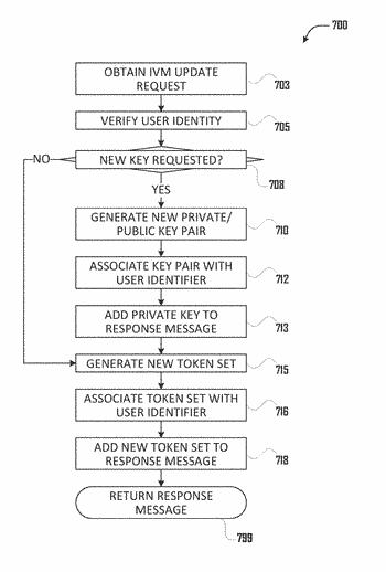 Multi-factor authentication system and method
