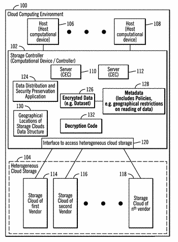 Encryption and decryption of data in a cloud storage based on indications in  metadata