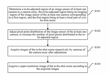 Super-resolution image acquisition methods and acquisition apparatus