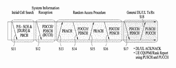 Method and device for measuring position using heterogeneous network signal in wireless access system