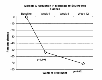 Composition and method for the treatment of menopause
