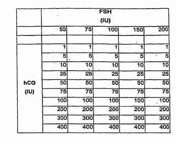 Unitary combination of fsh and hcg