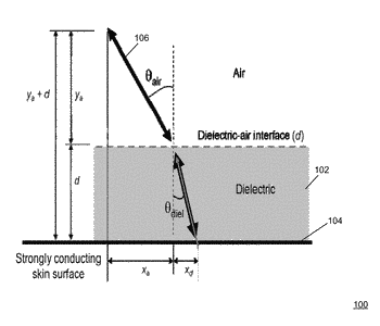 Characterization of dielectric slabs attached to the body using focused millimeter waves