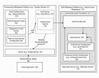 System and method for integrating a transactional middleware platform with a centralized audit framework