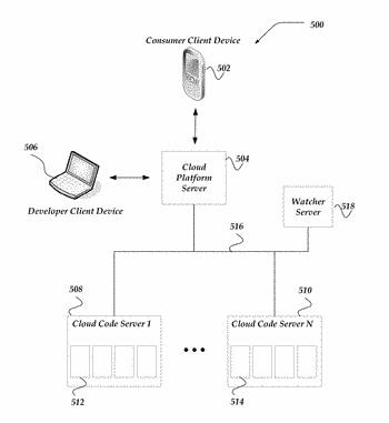 Mobile development platform in a cloud based architecture