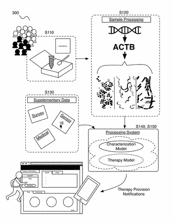 Method and system for microbiome-derived diagnostics and therapeutics